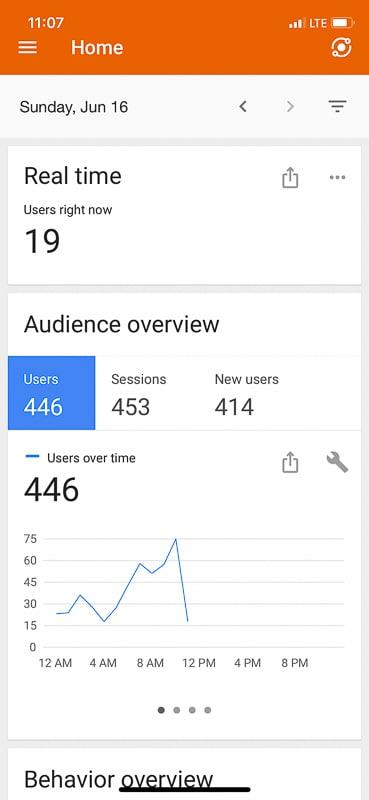 Google organic traffic for my travel blog last summer