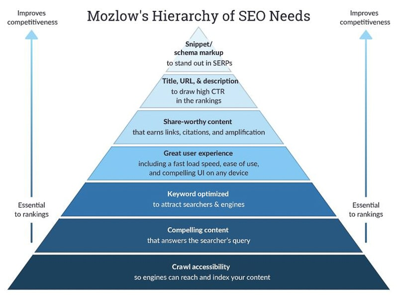 Mazlow's hierarchy of SEO needs for blogging, one of the keys for how to become a travel blogger.